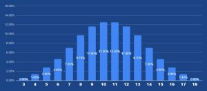 Lightning Dice Percentages